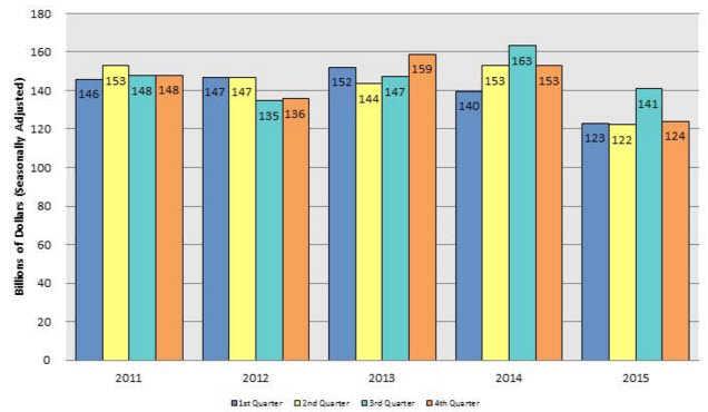 Blue Dart financial summary