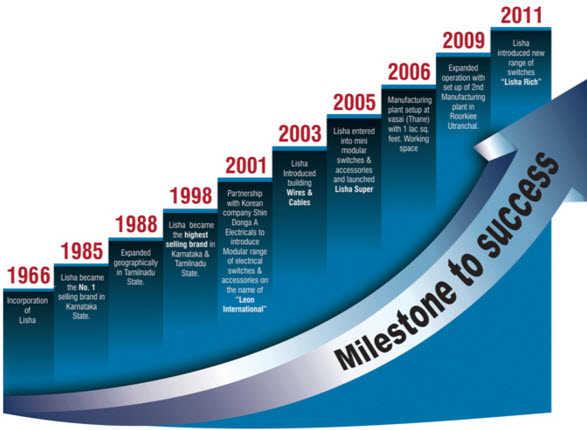 Blue dart milestones